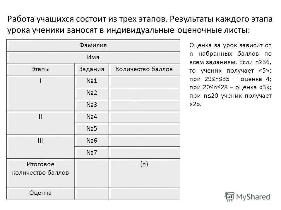 Работа учащихся состоит из трех этапов. Результаты каждого этапа урока ученики заносят в индивидуальные оценочные листы: Фамилия Имя ЭтапыЗаданияКоличество баллов I1 2 3 II4 5 III6 7 Итоговое количество баллов (n) Оценка Оценка за урок зависит от n н
