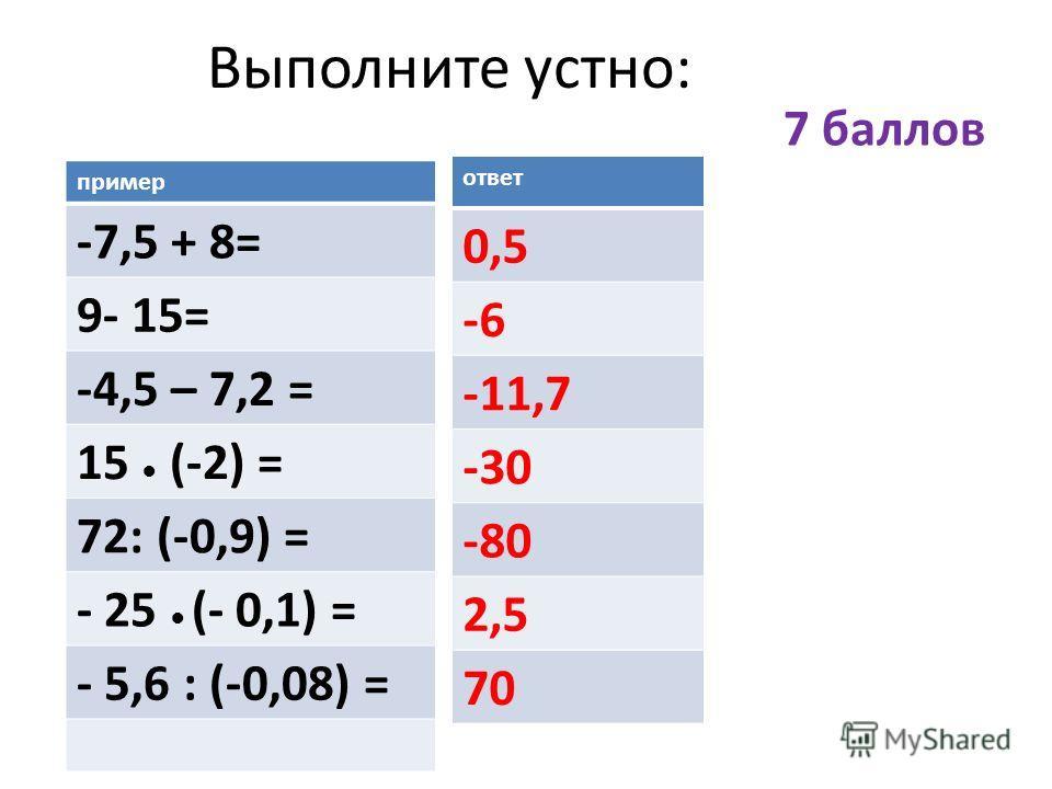 Выполните устно: пример -7,5 + 8= 9- 15= -4,5 – 7,2 = 15 (-2) = 72: (-0,9) = - 25 (- 0,1) = - 5,6 : (-0,08) = ответ 0,5 -6 -11,7 -30 -80 2,5 70 7 баллов