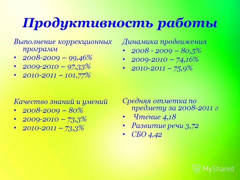 Продуктивность работы Выполнение коррекционных программ 2008-2009 – 99,46% 2009-2010 – 97,33% 2010-2011 – 101,77% Качество знаний и умений 2008-2009 – 80% 2009-2010 – 73,3% 2010-2011 – 73,3% Динамика продвижения 2008 - 2009 – 80,5% 2009-2010 – 74,16%