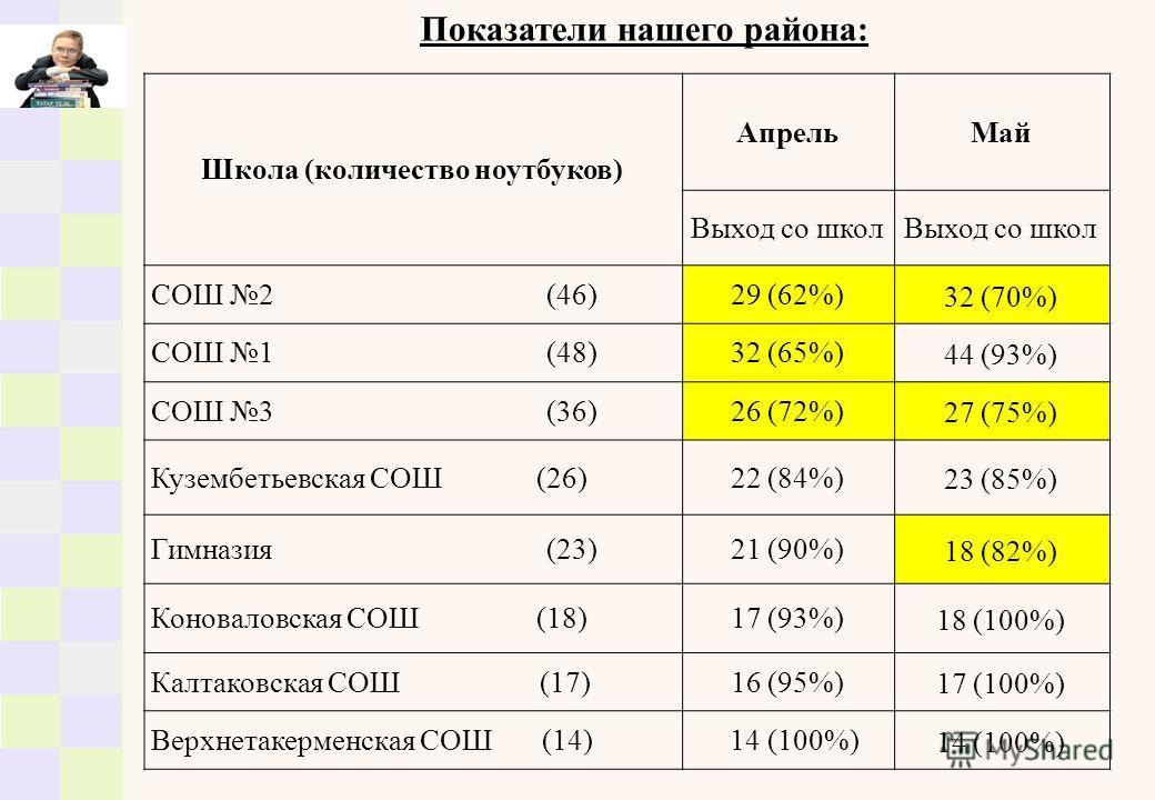 Показатели нашего района: Школа (количество ноутбуков) АпрельМай Выход со школ СОШ 2 (46)29 (62%) 32 (70%) СОШ 1 (48)32 (65%) 44 (93%) СОШ 3 (36)26 (72%) 27 (75%) Кузембетьевская СОШ (26)22 (84%) 23 (85%) Гимназия (23)21 (90%) 18 (82%) Коноваловская