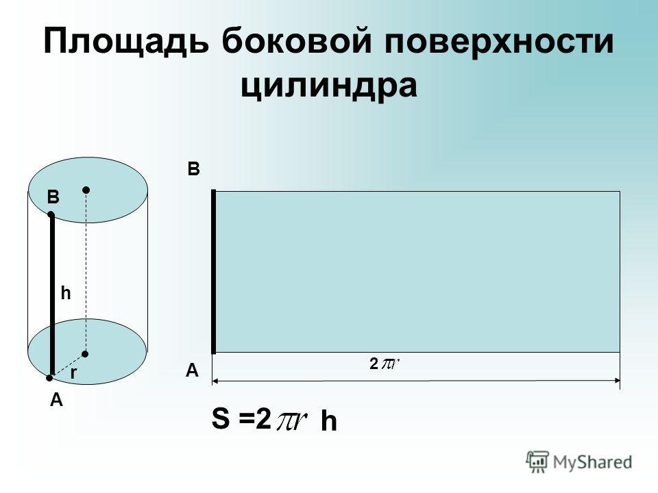 Площадь боковой поверхности цилиндра А А В В h r S =2 h 2