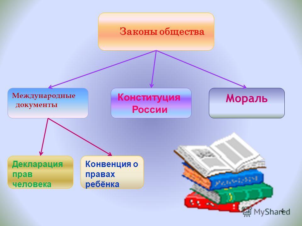Законы общества Международные документы Конституция России Мораль Конвенция о правах ребёнка Декларация прав человека 4