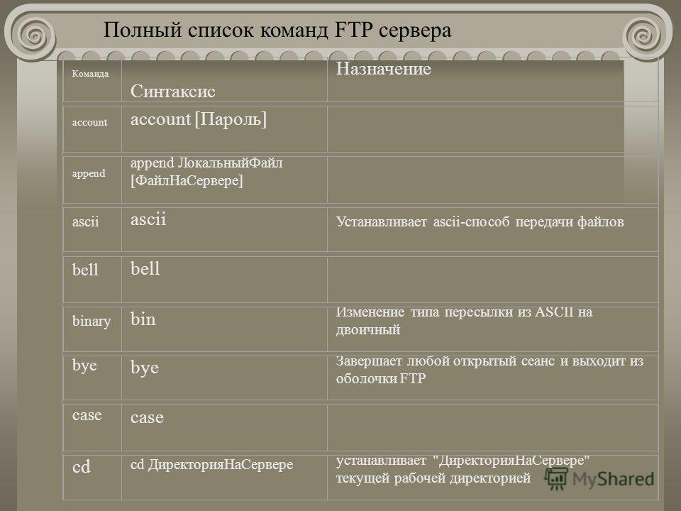 Полный список команд FTP сервера Команда Синтаксис Назначение account account [Пароль] append append ЛокальныйФайл [ФайлНаСервере] ascii Устанавливает ascii-способ передачи файлов bell binary bin Изменение типа пересылки из ASCII на двоичный bye Заве