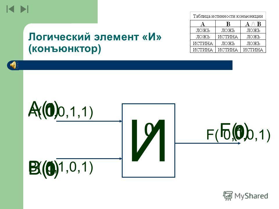 Базовые логические элементы Базовые логические элементы реализуют три основные операции: логический элемент «И» - логическое умножение; логический элемент «И» - логическое умножение; логический элемент «ИЛИ» - логическое сложение; логический элемент