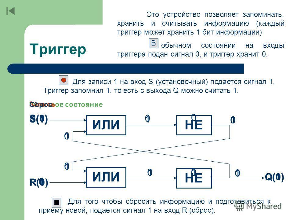 Презентация к учебнику угриновича триггер сумматор