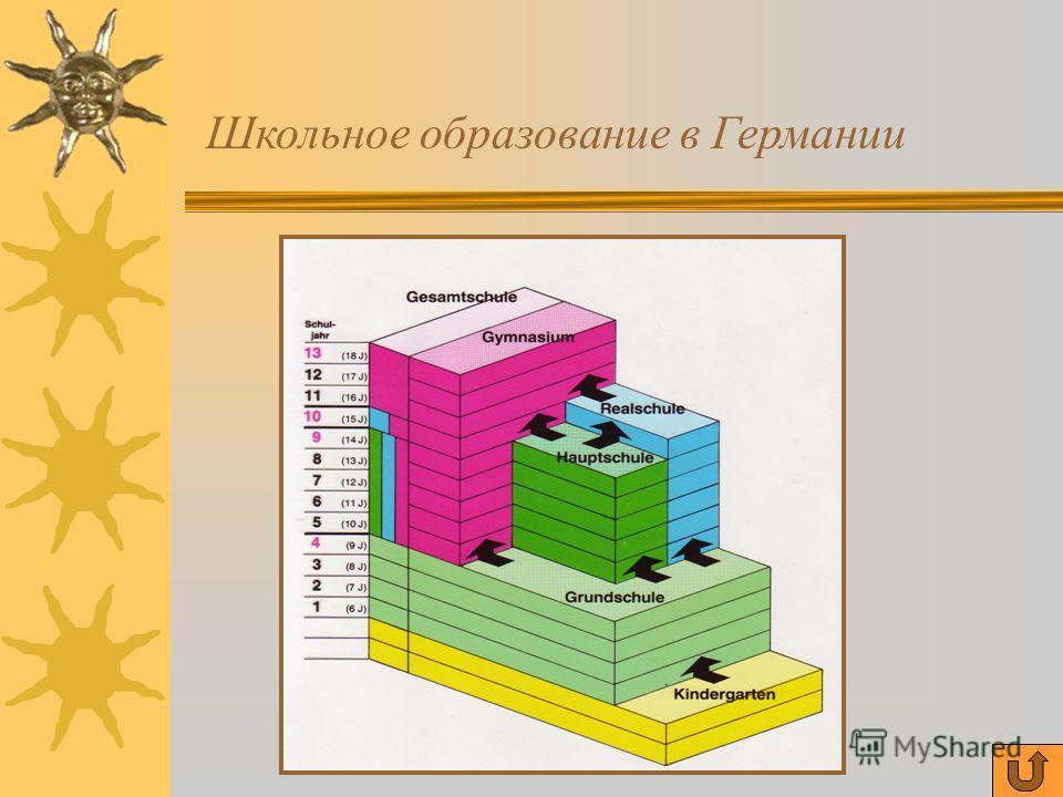 Содержание Система школьного образования в Германии Вопросы к тексту Учебный текст Упражнение Схемы Грамматический тест Речевой образец Таблица Напоследок