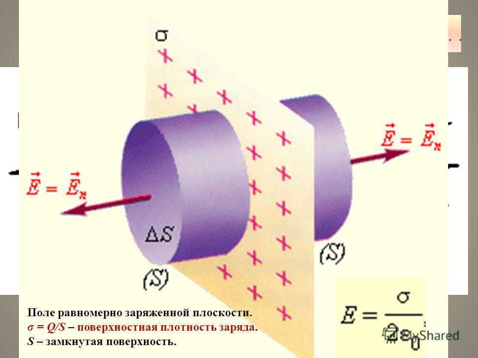 Силовые линии электрических полей Силовые линии кулоновских полей Силовые линии поля электрического диполя Поле равномерно заряженной плоскости. σ = Q/S – поверхностная плотность заряда. S – замкнутая поверхность.