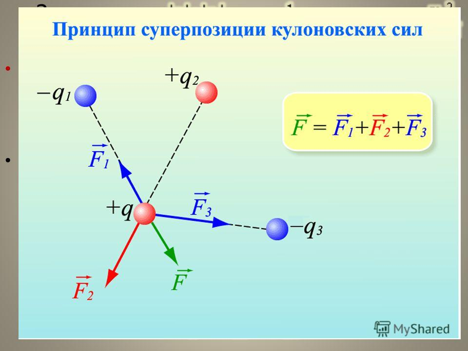 Закон Кулона Закон Кулона: Силы взаимодействия неподвижных зарядов прямо пропорциональны произведению модулей зарядов и обратно пропорциональны квадрату расстояния между ними: Кулоновского взаимодействия подчиняются принципу суперпозиции: Если заряже