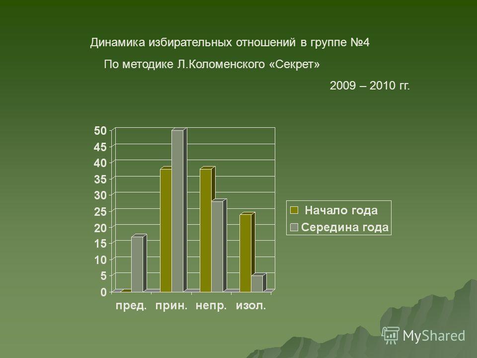 Динамика избирательных отношений в группе 4 По методике Л.Коломенского «Секрет» 2009 – 2010 гг.