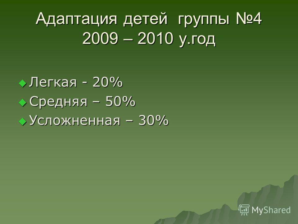 Адаптация детей группы 4 2009 – 2010 у.год Легкая - 20% Легкая - 20% Средняя – 50% Средняя – 50% Усложненная – 30% Усложненная – 30%