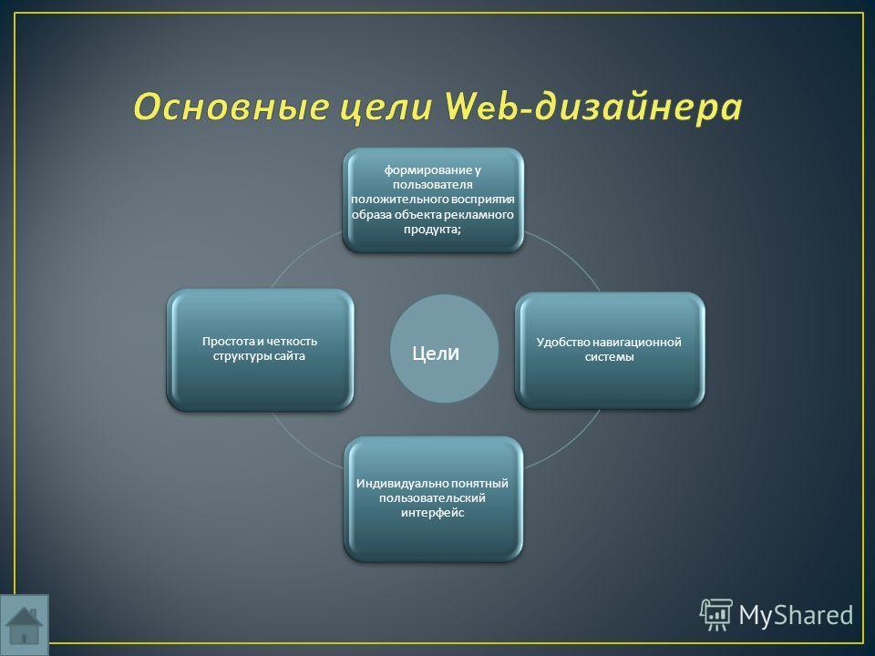 формирование у пользователя положительного восприятия образа объекта рекламного продукта ; Удобство навигационной системы Индивидуально понятный пользовательский интерфейс Простота и четкость структуры сайта Цел и