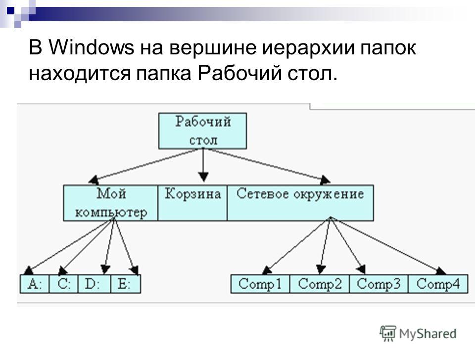 В Windows на вершине иерархии папок находится папка Рабочий стол.