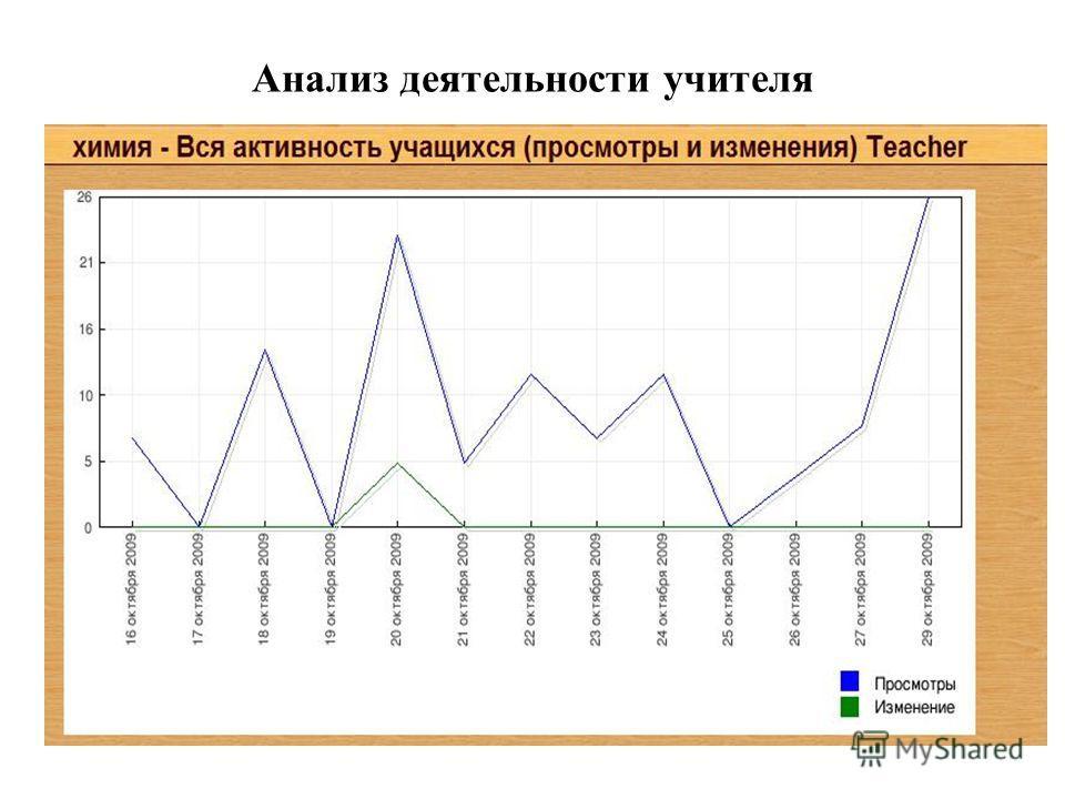 Анализ деятельности учителя