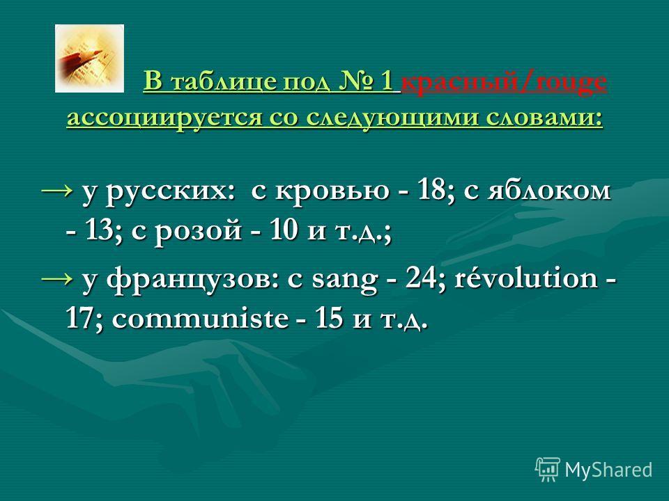В таблице под 1 ассоциируется со следующими словами: В таблице под 1 красный/rouge ассоциируется со следующими словами: у русских: с кровью - 18; с яблоком - 13; с розой - 10 и т.д.; у русских: с кровью - 18; с яблоком - 13; с розой - 10 и т.д.; у фр