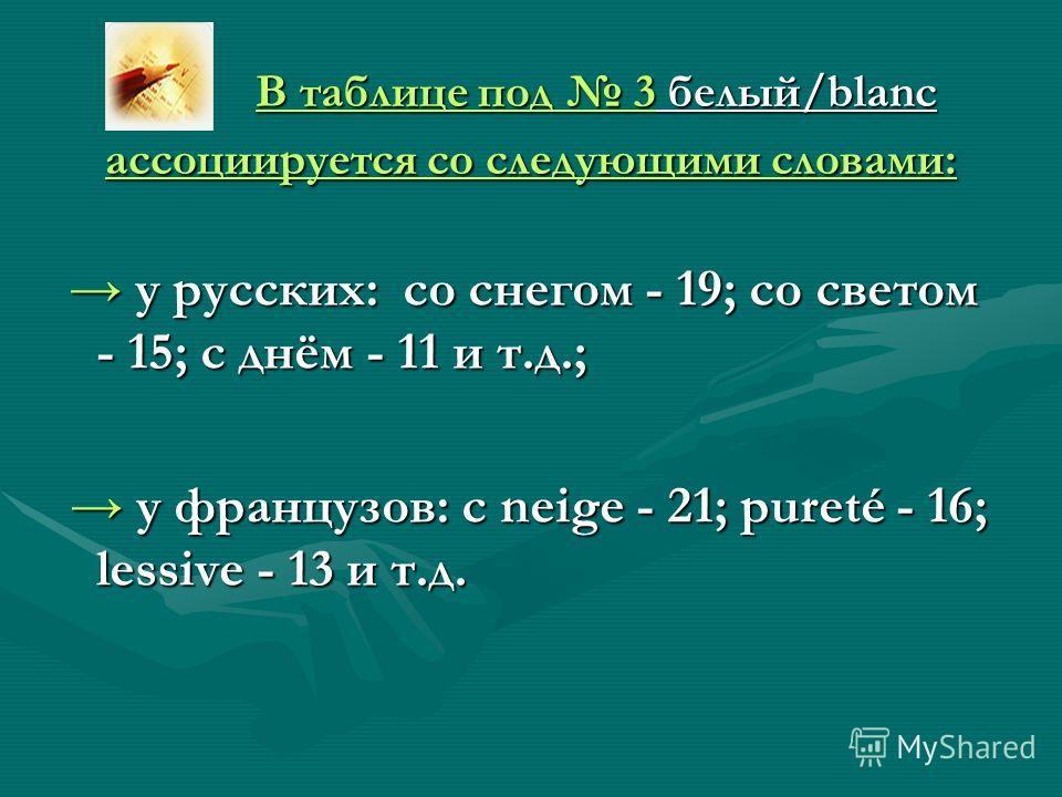 В таблице под 3 белый/blanc ассоциируется со следующими словами: В таблице под 3 белый/blanc ассоциируется со следующими словами: у русских: со снегом - 19; со светом - 15; с днём - 11 и т.д.; у русских: со снегом - 19; со светом - 15; с днём - 11 и
