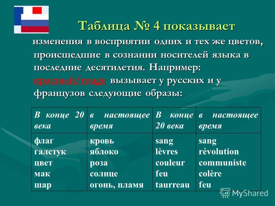 Таблица 4 показывает Таблица 4 показывает изменения в восприятии одних и тех же цветов, происшедшие в сознании носителей языка в последние десятилетия. Например: вызывает у русских и у французов следующие образы: изменения в восприятии одних и тех же