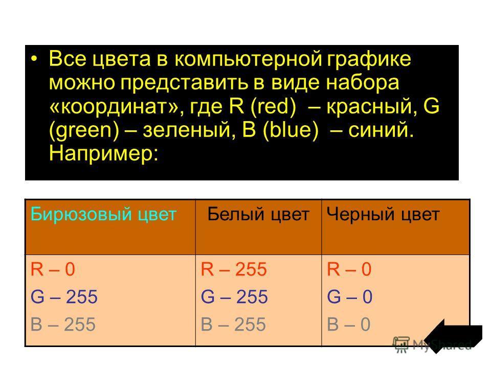 Все цвета в компьютерной графике можно представить в виде набора «координат», где R (red) – красный, G (green) – зеленый, B (blue) – синий. Например: Бирюзовый цветБелый цветЧерный цвет R – 0 G – 255 B – 255 R – 255 G – 255 B – 255 R – 0 G – 0 B – 0