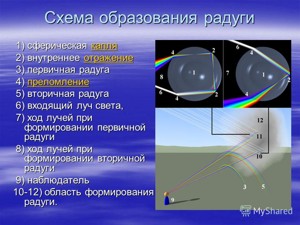 Схема образования радуги 1) сферическая капля 1) сферическая каплякапля 2) внутреннее отражение 2) внутреннее отражениеотражение 3) первичная радуга 3) первичная радуга 4) преломление 4) преломлениепреломление 5) вторичная радуга 5) вторичная радуга