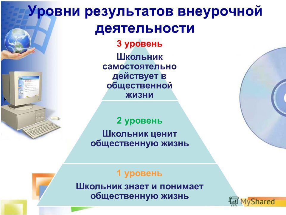 Уровни результатов внеурочной деятельности 3 уровень Школьник самостоятельно действует в общественной жизни 2 уровень Школьник ценит общественную жизнь 1 уровень Школьник знает и понимает общественную жизнь