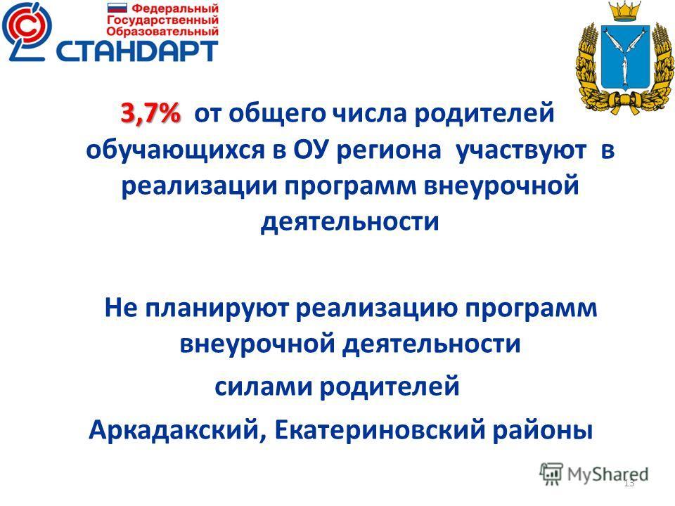 3,7% 3,7% от общего числа родителей обучающихся в ОУ региона участвуют в реализации программ внеурочной деятельности Не планируют реализацию программ внеурочной деятельности силами родителей Аркадакский, Екатериновский районы 13