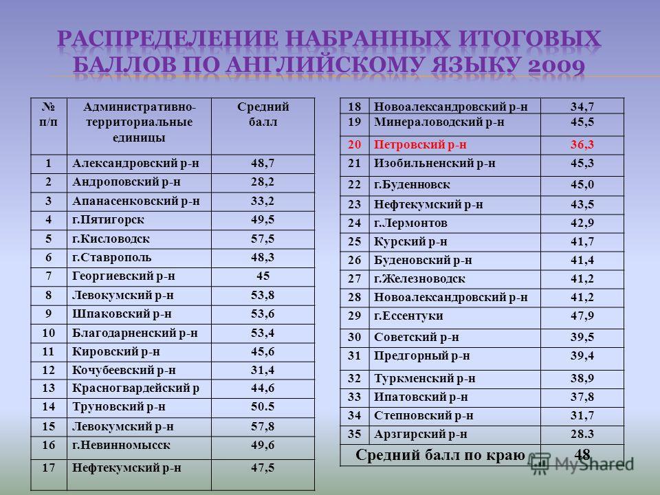 п/п Административно- территориальные единицы Средний балл 1Александровский р-н48,7 2Андроповский р-н28,2 3Апанасенковский р-н33,2 4г.Пятигорск49,5 5г.Кисловодск57,5 6г.Ставрополь48,3 7Георгиевский р-н45 8Левокумский р-н53,8 9Шпаковский р-н53,6 10Благ