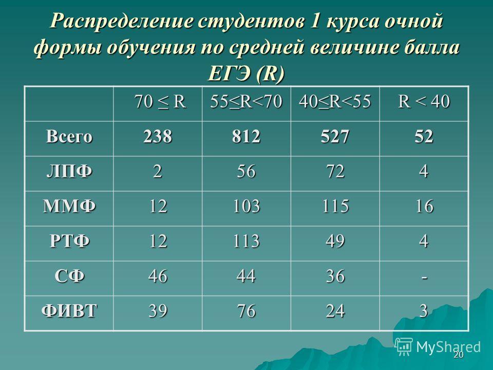 20 Распределение студентов 1 курса очной формы обучения по средней величине балла ЕГЭ (R) 70 R 70 R 55R