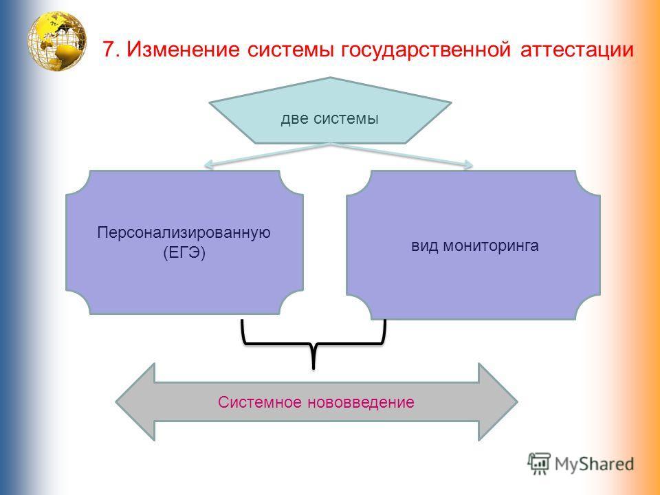 7. Изменение системы государственной аттестации две системы Персонализированную (ЕГЭ) вид мониторинга Системное нововведение