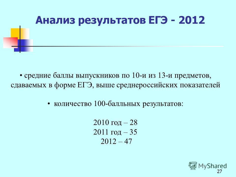 27 средние баллы выпускников по 10-и из 13-и предметов, сдаваемых в форме ЕГЭ, выше среднероссийских показателей количество 100-балльных результатов: 2010 год – 28 2011 год – 35 2012 – 47 Анализ результатов ЕГЭ - 2012