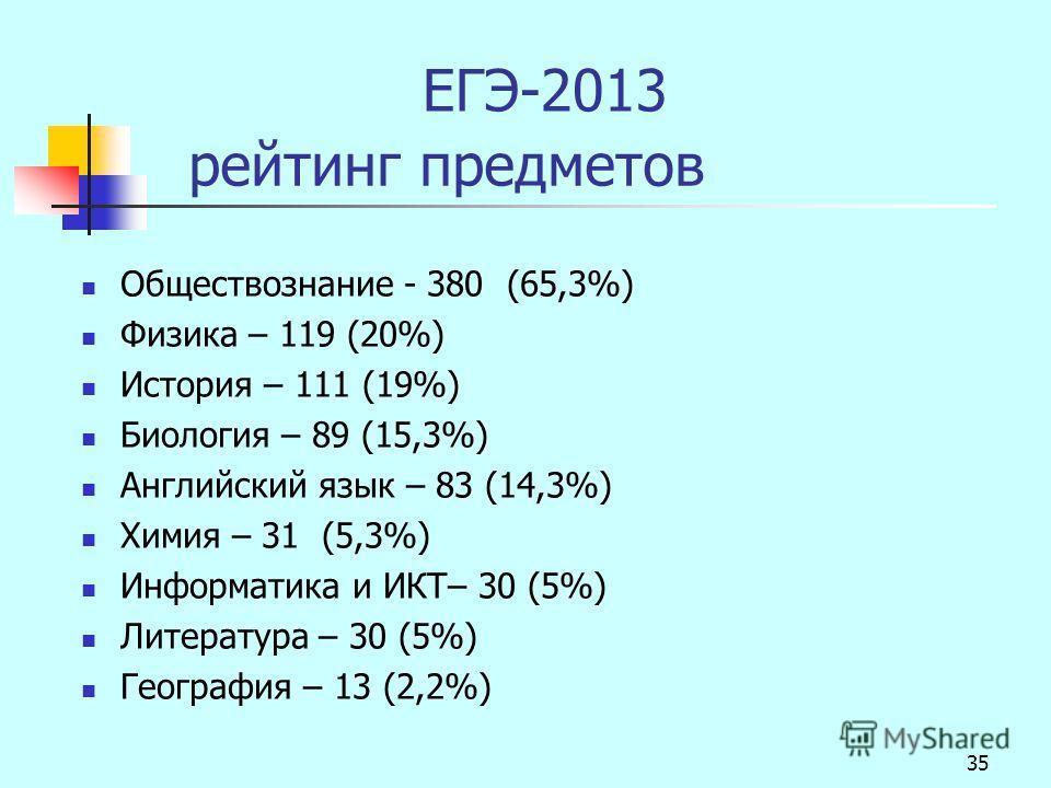 35 ЕГЭ-2013 рейтинг предметов Обществознание - 380 (65,3%) Физика – 119 (20%) История – 111 (19%) Биология – 89 (15,3%) Английский язык – 83 (14,3%) Химия – 31 (5,3%) Информатика и ИКТ– 30 (5%) Литература – 30 (5%) География – 13 (2,2%)