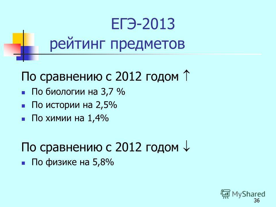 36 ЕГЭ-2013 рейтинг предметов По сравнению с 2012 годом По биологии на 3,7 % По истории на 2,5% По химии на 1,4% По сравнению с 2012 годом По физике на 5,8%