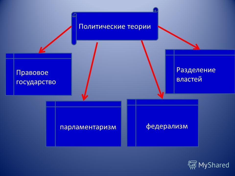 Политические теории Правовое государство Разделение властей парламентаризм федерализм