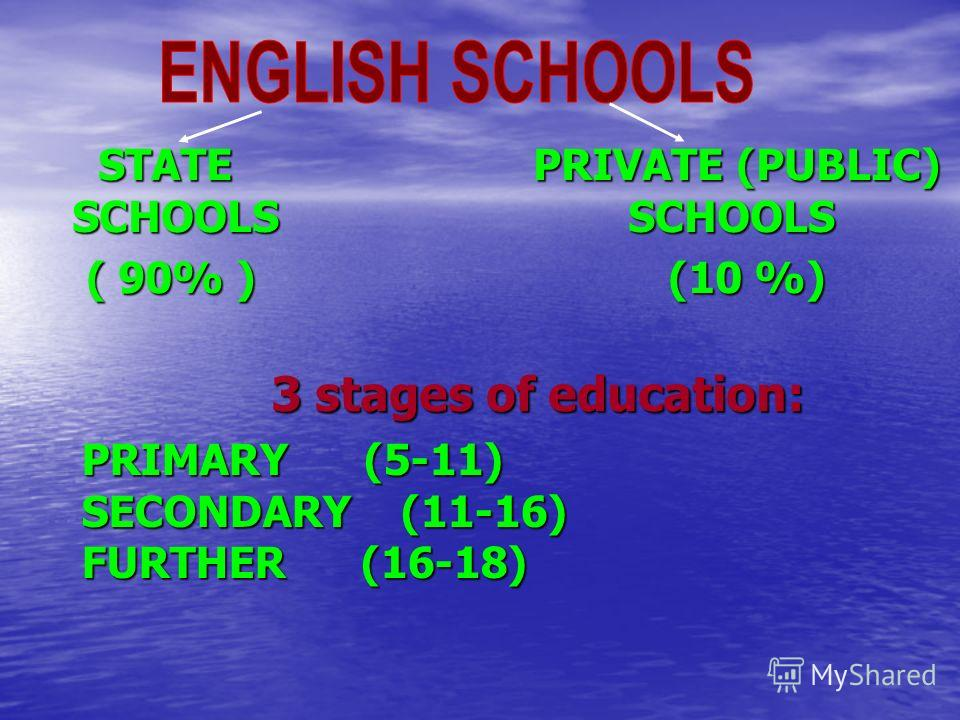 STATE PRIVATE (PUBLIC) SCHOOLS SCHOOLS STATE PRIVATE (PUBLIC) SCHOOLS SCHOOLS ( 90% ) (10 %) ( 90% ) (10 %) 3 stages of education: PRIMARY (5-11) SECONDARY (11-16) FURTHER (16-18)