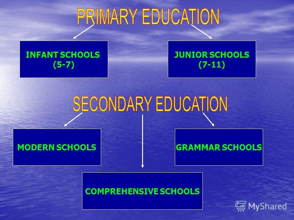 INFANT SCHOOLS (5-7) JUNIOR SCHOOLS (7-11) MODERN SCHOOLSGRAMMAR SCHOOLS COMPREHENSIVE SCHOOLS