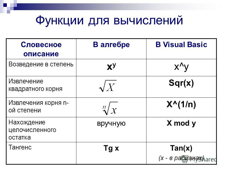 Функции для вычислений Словесное описание В алгебреВ Visual Basic Возведение в степень xyxy x^y Извлечение квадратного корня Sqr(x) Извлечения корня n- ой степени X^(1/n) Нахождение целочисленного остатка вручнуюX mod y Тангенс Tg xTan(x) (х - в ради