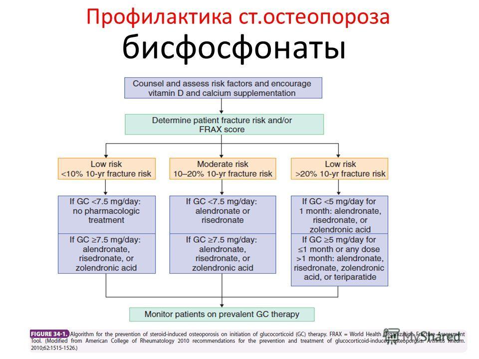 Профилактика ст.остеопороза бисфосфонаты