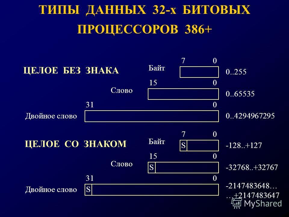 ТИПЫ ДАННЫХ 32-х БИТОВЫХ ПРОЦЕССОРОВ 386+ 150 70 Байт Слово 310 Двойное слово 0..255 0..65535 0..4294967295 310 150 70 Байт Слово -128..+127 -32768..+32767 -2147483648… …+2147483647 ЦЕЛОЕ БЕЗ ЗНАКА ЦЕЛОЕ СО ЗНАКОМ Двойное слово S S S