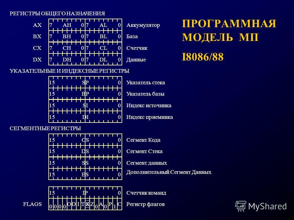 ПРОГРАММНАЯ МОДЕЛЬ МП I8086/88