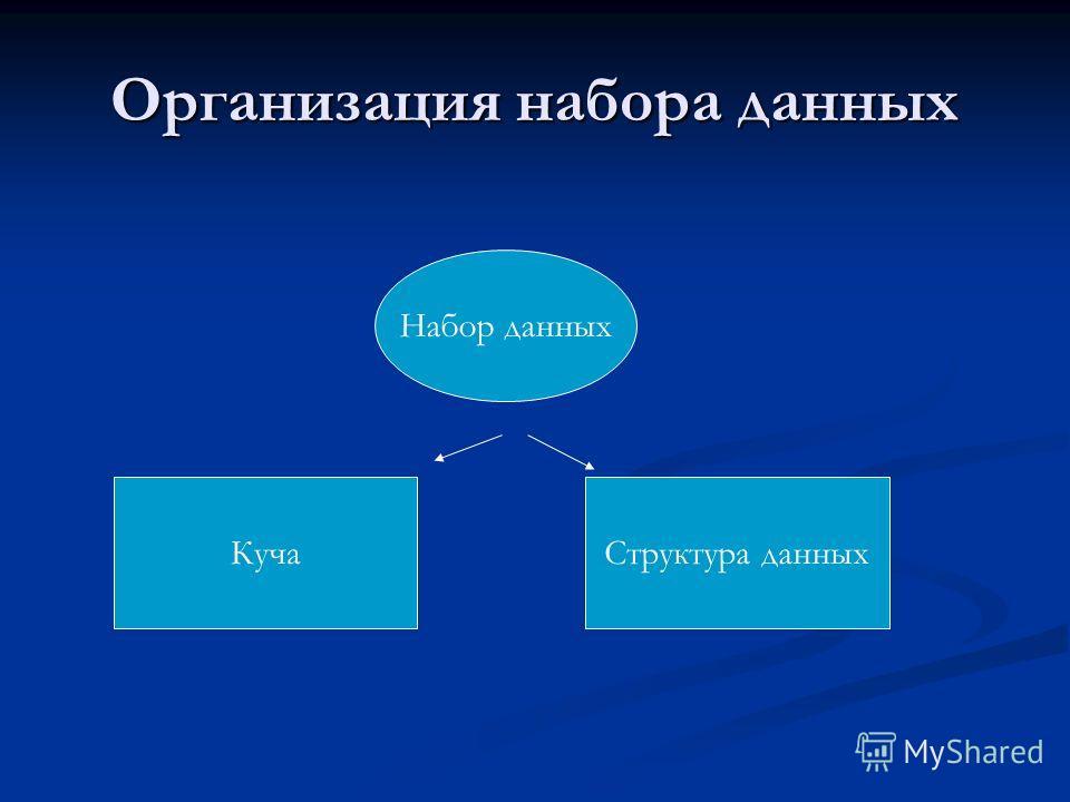 Организация набора данных Набор данных КучаСтруктура данных