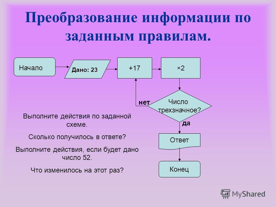 Преобразование информации по заданным правилам. Начало Число трехзначное? +17×2×2 Дано: 23 Ответ Конец Выполните действия по заданной схеме. Сколько получилось в ответе? Выполните действия, если будет дано число 52. Что изменилось на этот раз? да нет