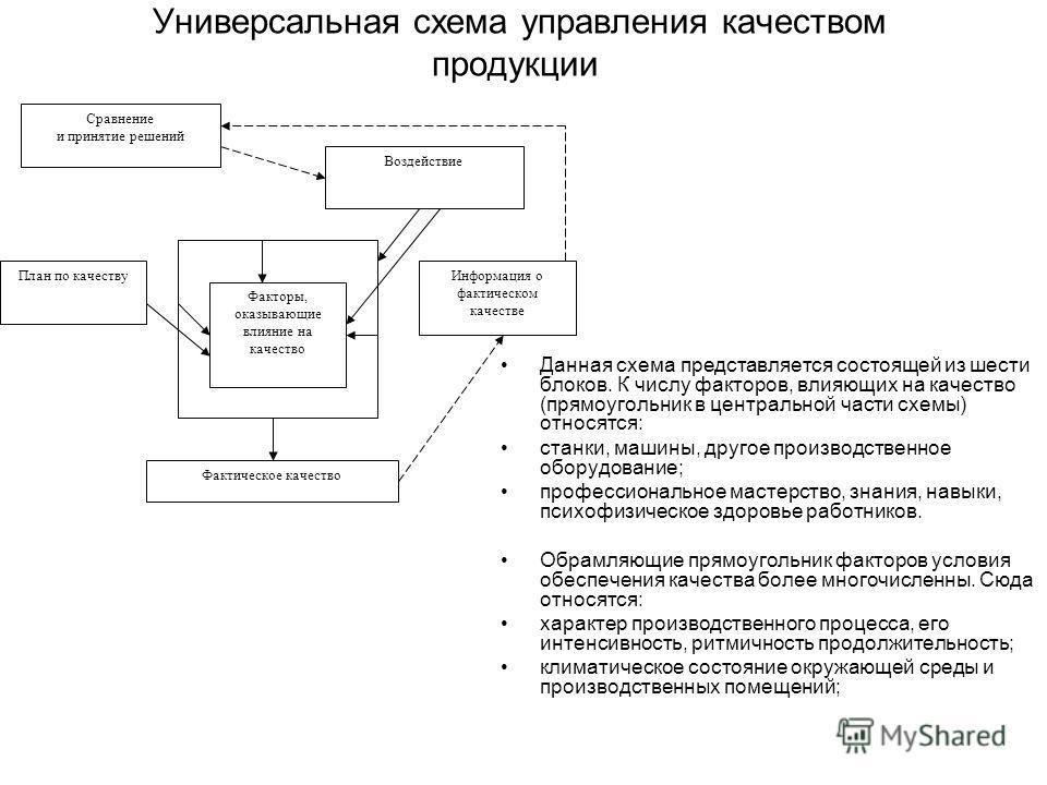 Универсальная схема управления качеством продукции Данная схема представляется состоящей из шести блоков. К числу факторов, влияющих на качество (прямоугольник в центральной части схемы) относятся: станки, машины, другое производственное оборудование