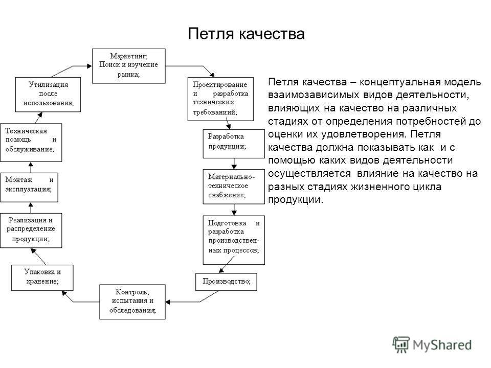Петля качества Петля качества – концептуальная модель взаимозависимых видов деятельности, влияющих на качество на различных стадиях от определения потребностей до оценки их удовлетворения. Петля качества должна показывать как и с помощью каких видов