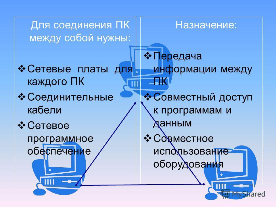 Для соединения ПК между собой нужны: Сетевые платы для каждого ПК Соединительные кабели Сетевое программное обеспечение Назначение: Передача информации между ПК Совместный доступ к программам и данным Совместное использование оборудования