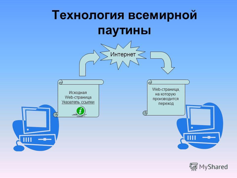 Технология всемирной паутины Интернет Исходная Web-страница Указатель ссылки Web-страница, на которую производится переход