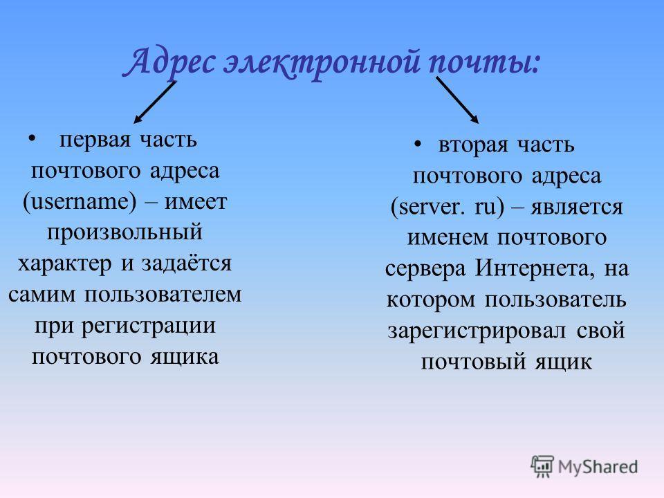 Адрес электронной почты: первая часть почтового адреса (username) – имеет произвольный характер и задаётся самим пользователем при регистрации почтового ящика вторая часть почтового адреса (server. ru) – является именем почтового сервера Интернета, н
