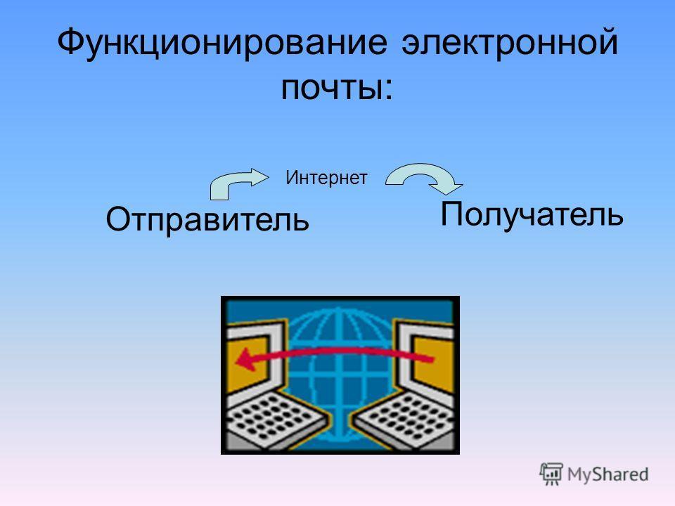 Функционирование электронной почты: Отправитель Получатель Интернет