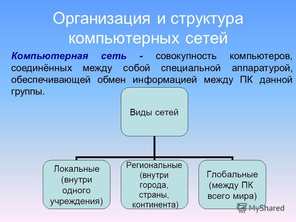 Организация и структура компьютерных сетей Виды сетей Локальные (внутри одного учреждения) Региональные (внутри города, страны, континента) Глобальные (между ПК всего мира) Компьютерная сеть - совокупность компьютеров, соединённых между собой специал