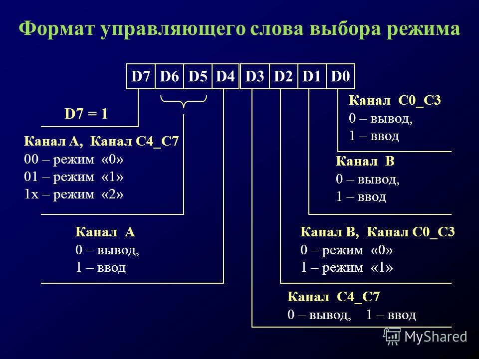 Формат управляющего слова выбора режима D7D6D5D4D3D2D1D0 Канал С0_С3 0 – вывод, 1 – ввод Канал В 0 – вывод, 1 – ввод Канал В, Канал С0_С3 0 – режим «0» 1 – режим «1» D7 = 1 Канал A, Канал С4_С7 00 – режим «0» 01 – режим «1» 1x – режим «2» Канал А 0 –