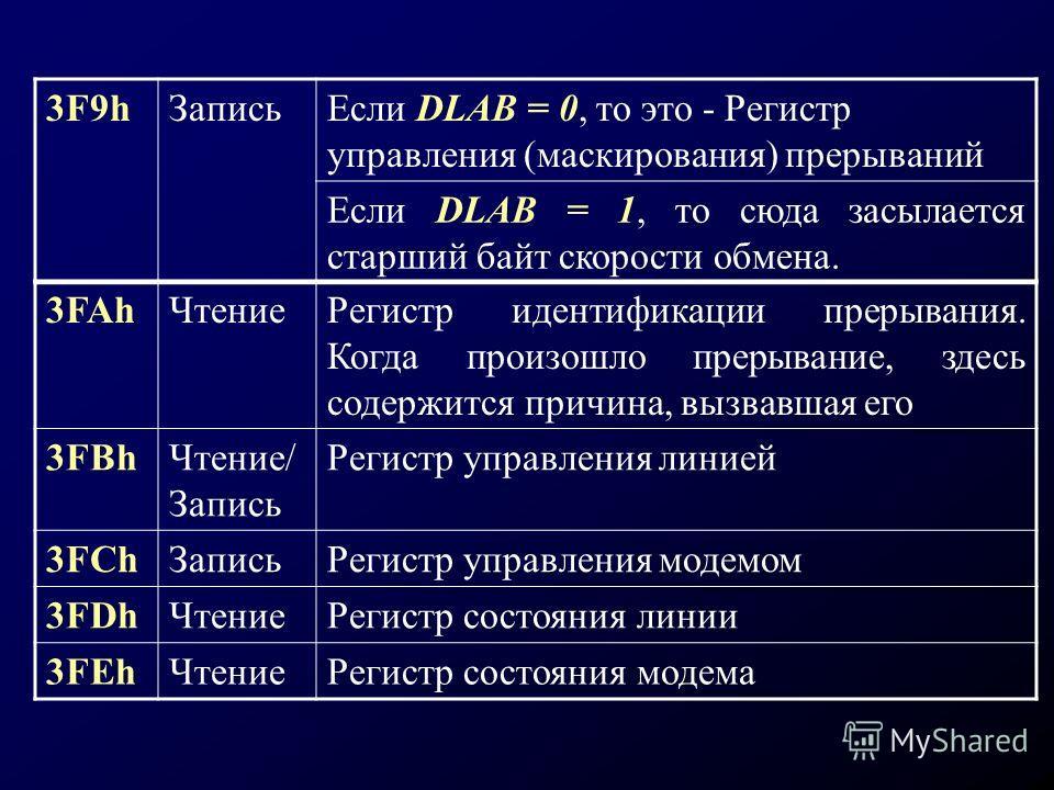 3FAhЧтениеРегистр идентификации прерывания. Когда произошло прерывание, здесь содержится причина, вызвавшая его 3FBhЧтение/ Запись Регистр управления линией 3FСhЗаписьРегистр управления модемом 3FDhЧтениеРегистр состояния линии 3FЕhЧтениеРегистр сост