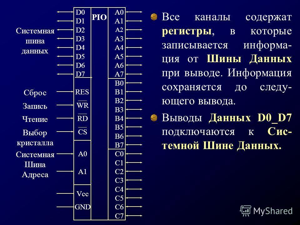 Все каналы содержат регистры, в которые записывается информа- ция от Шины Данных при выводе. Информация сохраняется до следу- ющего вывода. Выводы Данных D0_D7 подключаются к Сис- темной Шине Данных. D0 D1 D2 D3 D4 D5 D6 D7 A0 A1 A2 A3 A4 A5 A6 A7 B0
