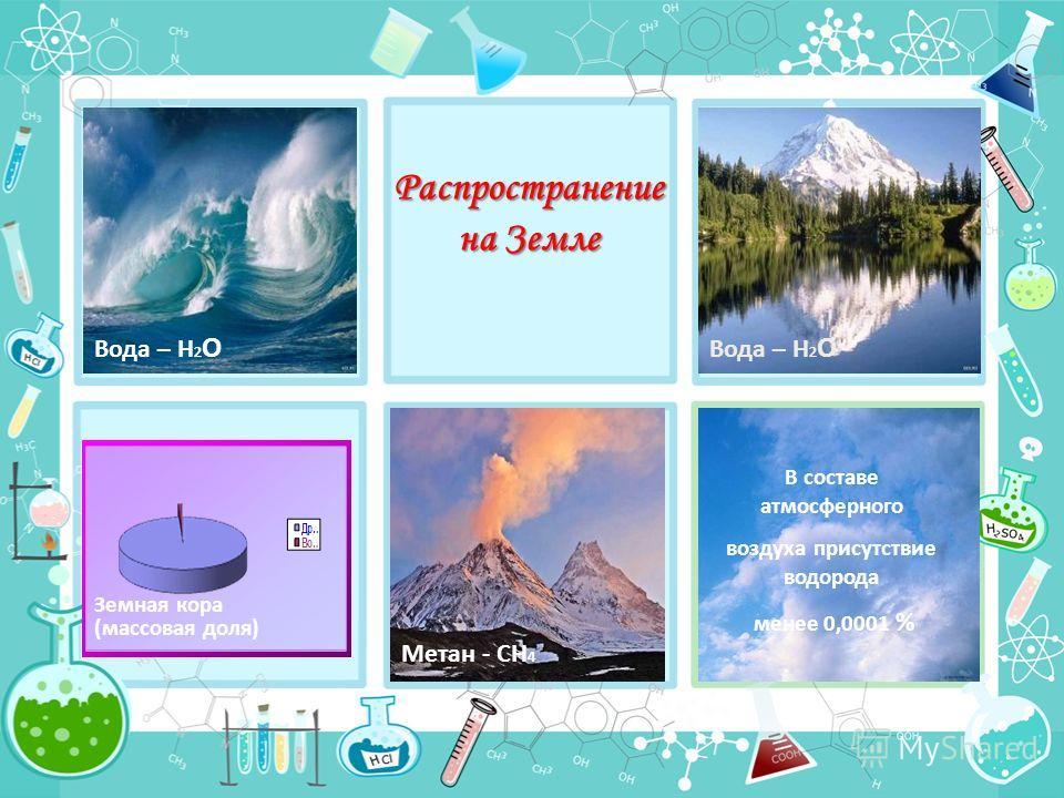 Распространение на Земле Метан - CH 4 Вода – Н 2 О Земная кора (массовая доля) В составе атмосферного воздуха присутствие водорода менее 0,0001 %